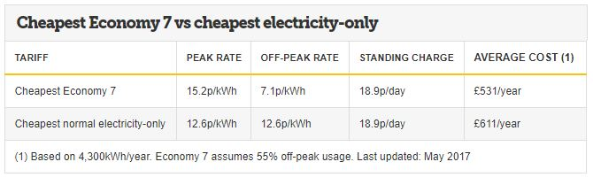 Money Saving Expert energy tariff table