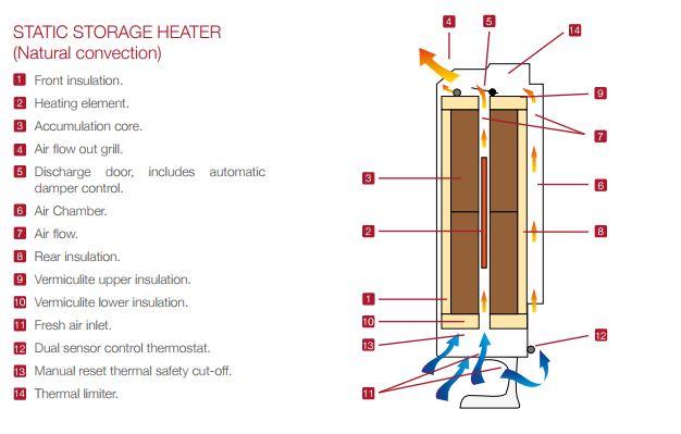 How storage heaters work
